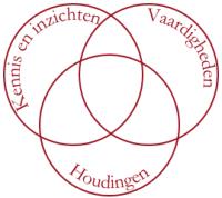 Kennis en inzichten - vaardigheden en houdingen