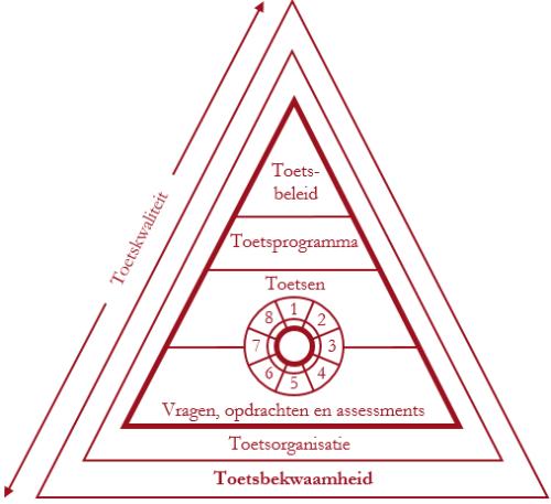Kwaliteitspiramide met Toetscyclus