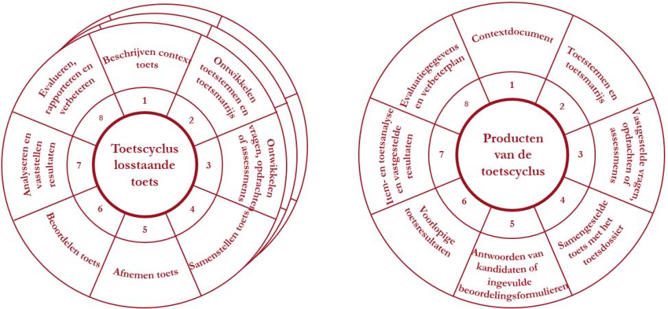 Toetscyclus met producten transparant - 2