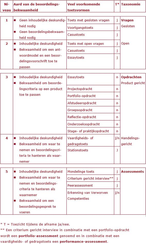 Taxonomie toetsvormen